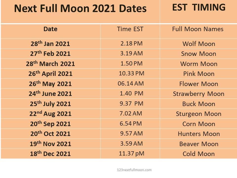 full moon dates est canada