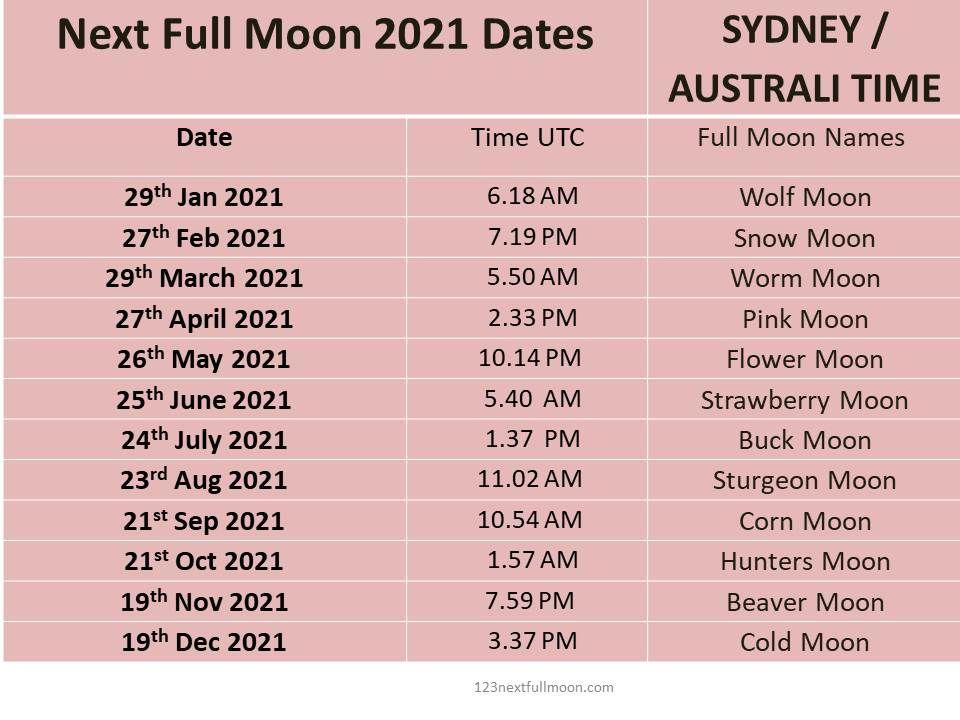 full moon 2021 dates australia