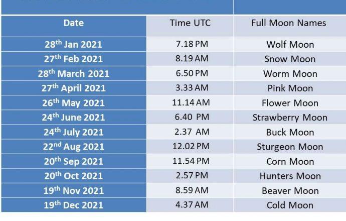full moon dates 2021
